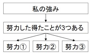 パラグラフ
